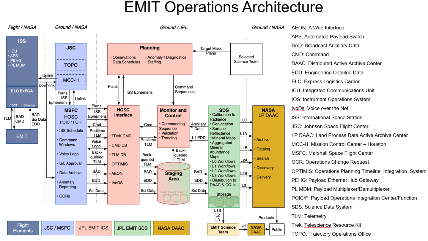 EMIT operations architecture